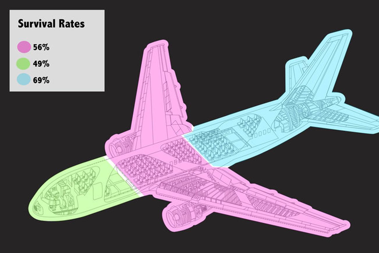 飛行機の安全と事故の生存率