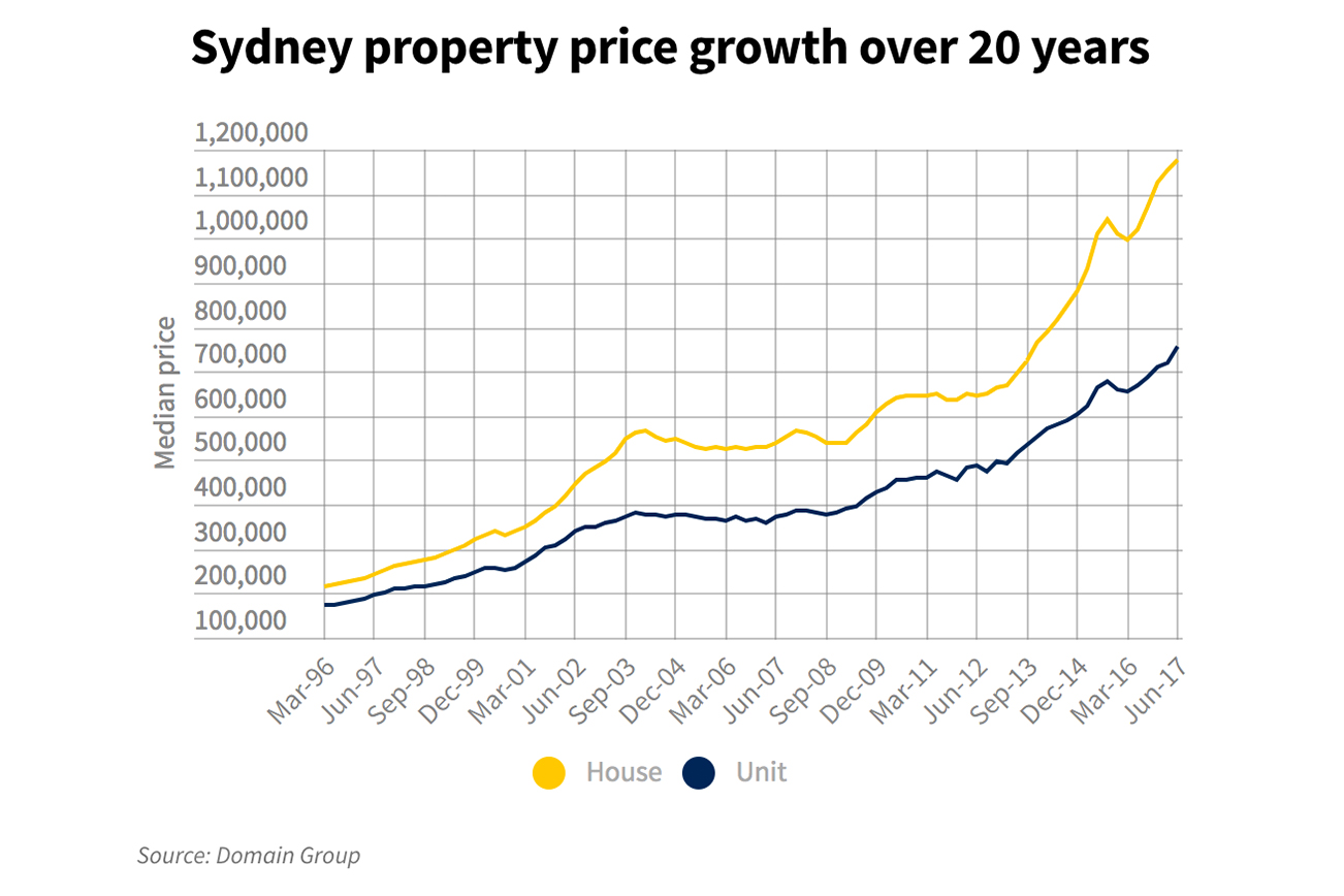 シドニーの家賃が上昇している