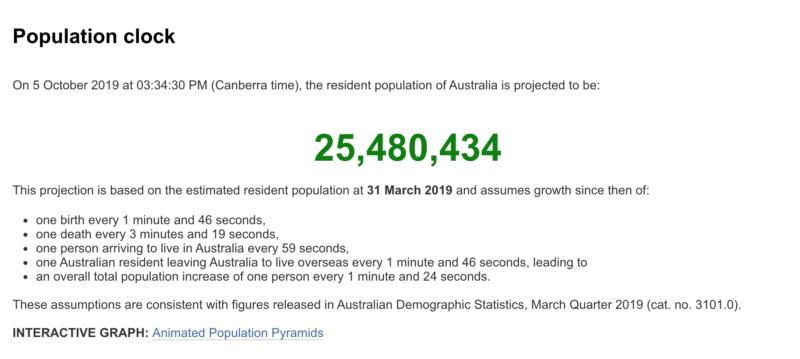 オーストラリアの人口