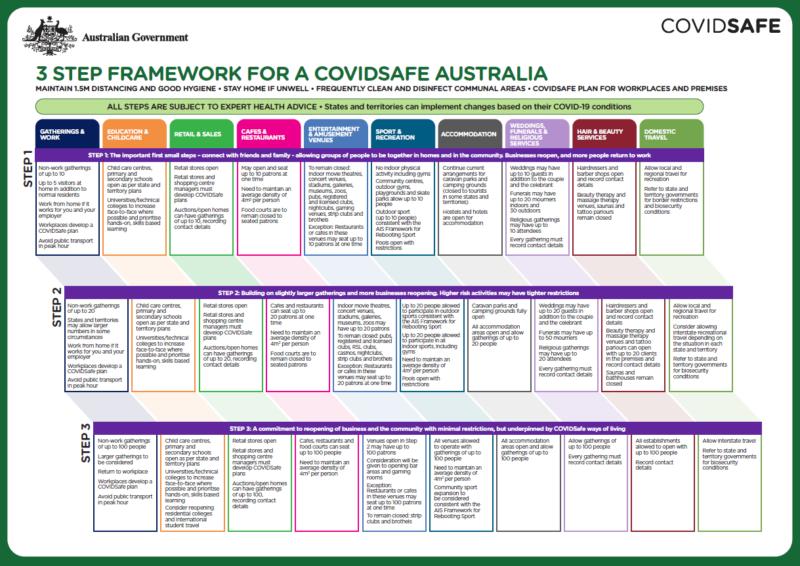 オーストラリアのコロナウイルス対策